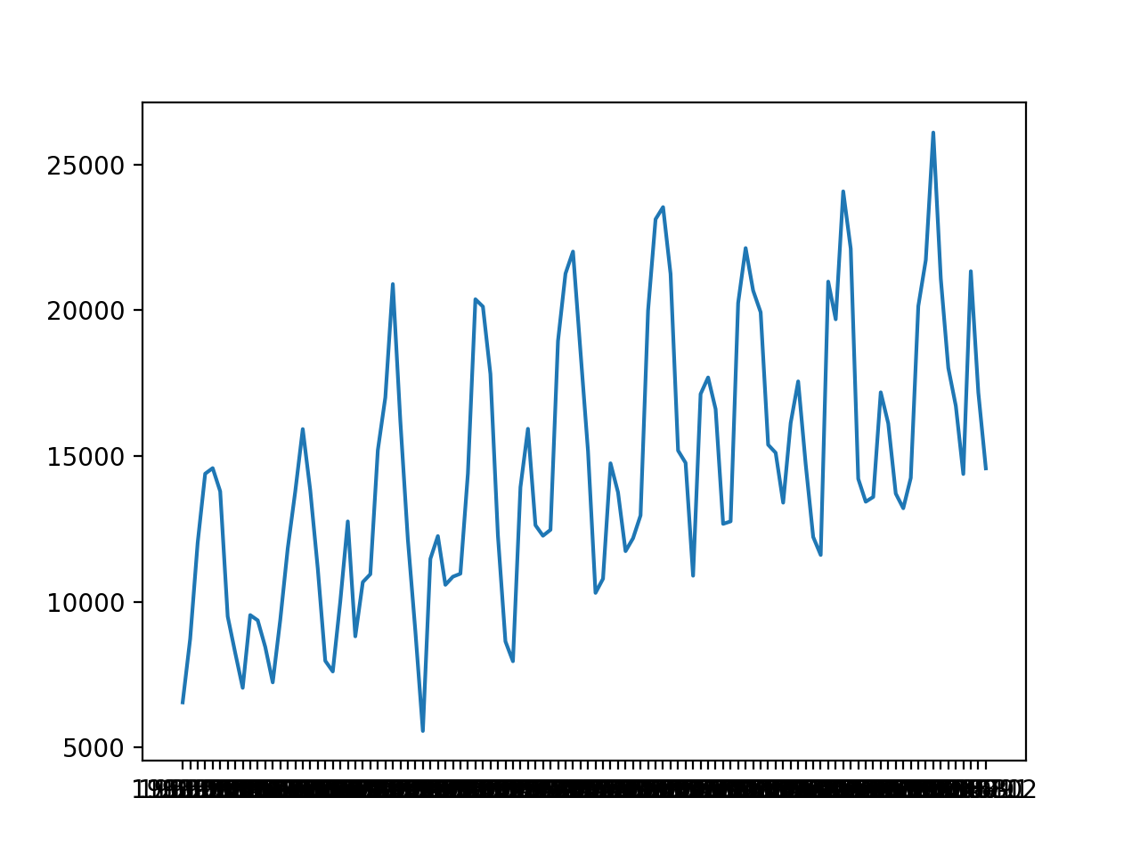 How To Develop Deep Learning Models For Univariate Time Series Forecasting